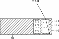 Sony patented a curved surface multi-layer sensor