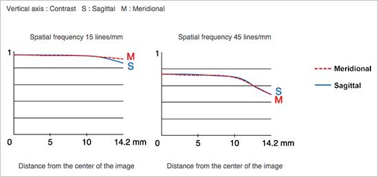Fujinon-XF-90mm-f2-R-LM-WR-lens-MTF-chart