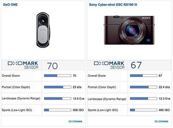 DxO One camera DxoMark test score 2