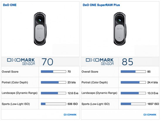 DxO One camera DxoMark test score