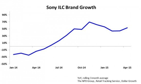 Sony ILC Brand Growth (PRNewsFoto/Sony Electronics)