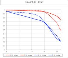 Venus-Optics-Laowa-15mm-f4-Wide-Angle-1-1-Macro-Lens-MTF-chart
