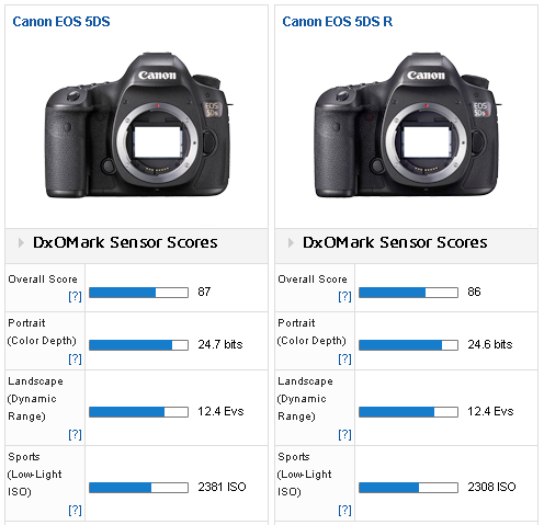 Canon 5DS and 5DS R cameras tested at DxOMark