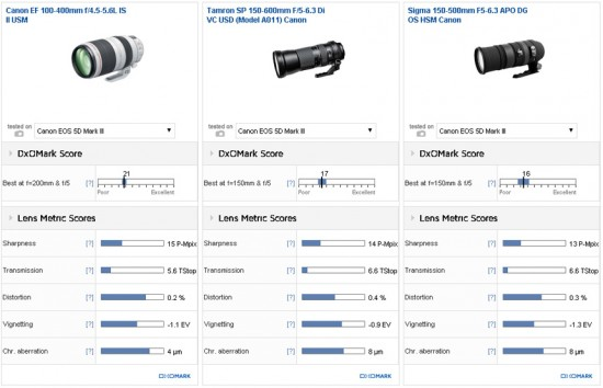 Canon EF 100-400mm f:4.5-5.6L IS II USM lens review