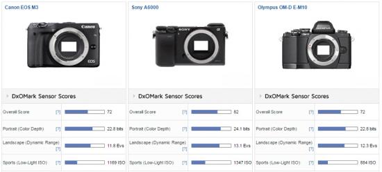 Canon-EOS-M3-camera-review