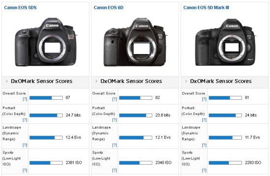 Canon_5DS_vs_6D_5D_MIII_ cameras_comparison_DxOMark