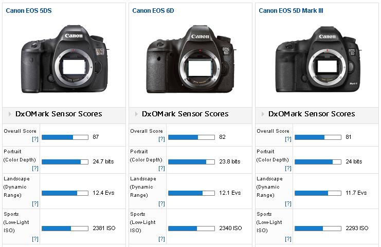 Is Canon 6d Full Frame