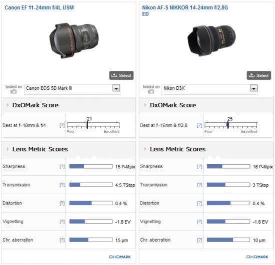 DxOMark Canon EF 11-24mm f:4L USM lens