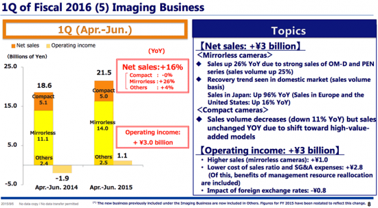Olympus-reported-a-profit-for-their-first-quarter-of-fiscal-2016-year