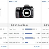 Pentax K-3 II DSLR camera tested at DxOMark