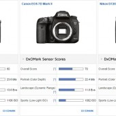 Pentax K-3 II DSLR camera tested at DxOMark 2