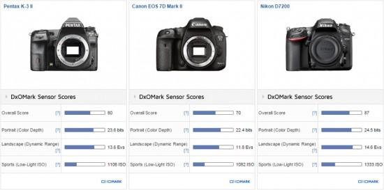Pentax K-3 II DSLR camera tested at DxOMark 2