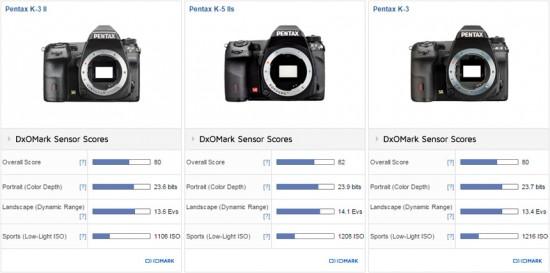 Pentax K-3 II DSLR camera tested at DxOMark