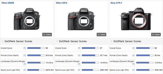 Sony-A7R-II-camera-is-now-best-tested-cameras-at-DxOMark