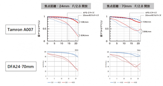 Pentax vs. Tamron 24-70mm f:2.8 lens MTF charts