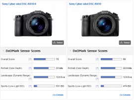 Sony RX10 II and RX100 IV cameras got tested at DxOMark 2