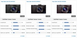 Sony RX10 II and RX100 IV cameras got tested at DxOMark