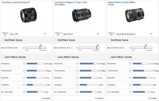 Carl Zeiss Loxia 2:50 Sony FE vs Carl Zeiss Distagon T* Otus 1.4:55 ZF.2 Nikon vs Sigma 50mm F1.4 DG HSM A Canon