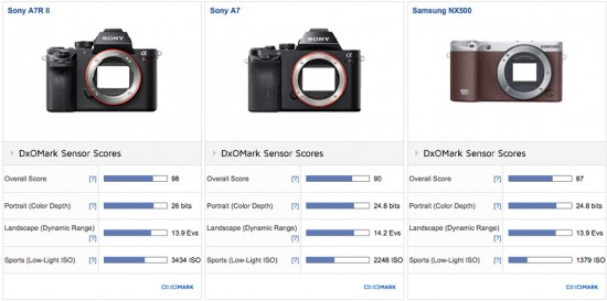 Samsung NX500 camera tested at DxOMark 2