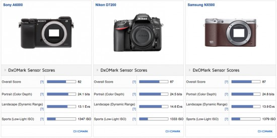 Samsung NX500 camera tested at DxOMark