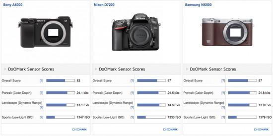 Samsung NX500 camera tested at DxOMark