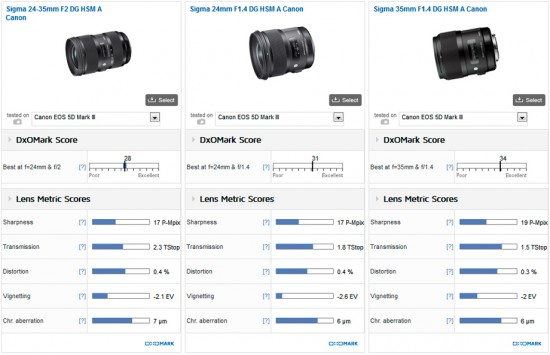 Sigma 24-35mm F2 DG HSM Art lens review