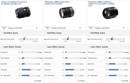Tamron 14-150mm F:3.5-5.8 Di III Micro Four Thirds lens test