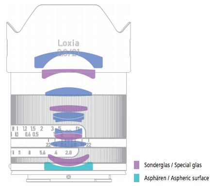 Zeiss-Loxia-21mm-f2.8-full-frame-lens-lens.design