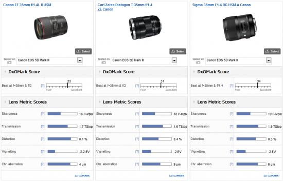 Canon EF 35mm f:1.4L II USM lens review