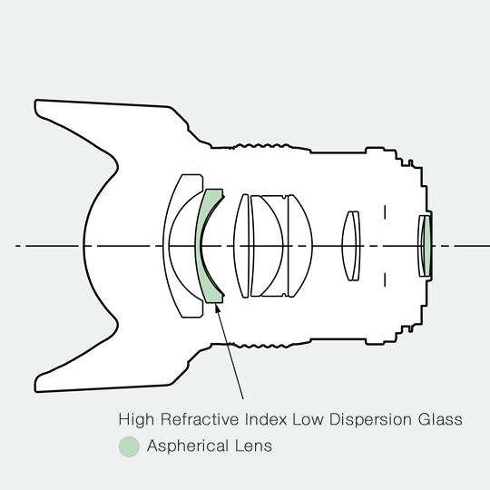 HD Pentax-D FA 645 35mm f:3.5 AL IF lens design