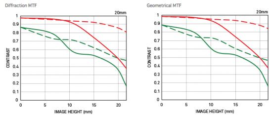 Sigma-20mm-f1.4-DG-HSM-Art-lens-MTF-chart-550x235