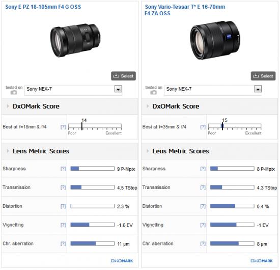 Sony E PZ 18-105mm f:4 G OSS lens DxOMark test