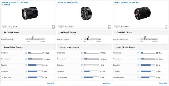 Sony Zeiss Vario-Tessar T* E 16-70mm f:4 ZA OSS lens DxOMark test