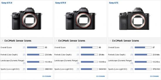 Sony A7S II versus Sony A7S versus Sony A7R II comparison