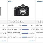 Sony A7S II vs Nikon Df vs Nikon D810 comparison