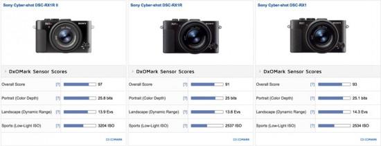 Sony RX1R II vs RX1R vs RX1 camera comparison