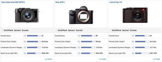 Sony RX1R II vs. Sony A7R II vs. Leica Q Typ 116 camera comparison