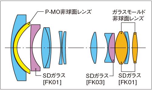 Tokina AT-X SD 14-20mm f:2 PRO IF PRO DX lens design