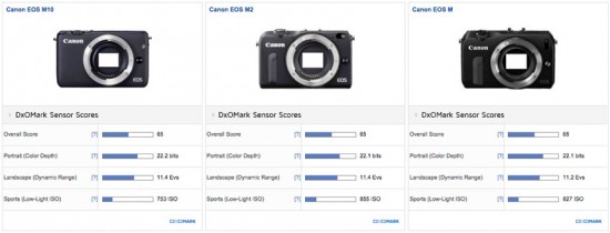 Canon EOS M10 mirrorless camera test review