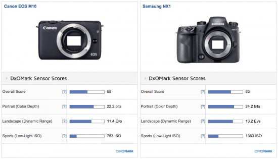 Canon EOS M10 vs Samsung NX1 camera review