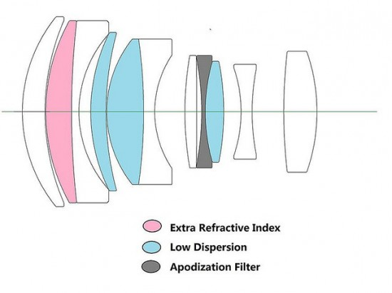 Laowa STF 105mm f:2 lens design