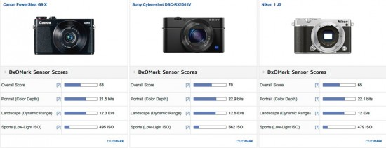 Canon PowerShot G9 X camera test review 2