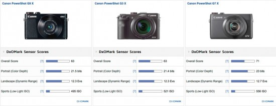 Canon PowerShot G9 X camera test review