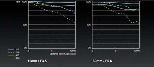 Panasonic-Lumix-G-12-60mm-f3.5-5.6-ASPH.-POWER-O.I.S.-lens-MTF-charts
