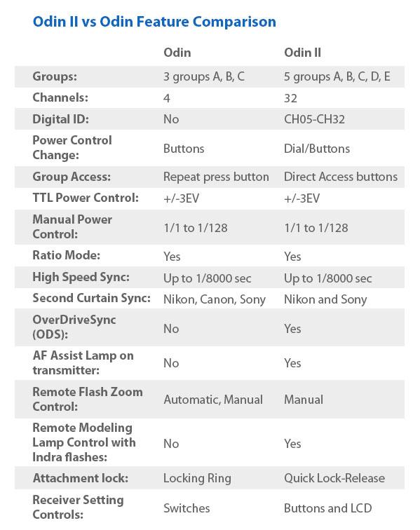 Phottix Odin II TTL flash trigger vs old Odin feature comparison