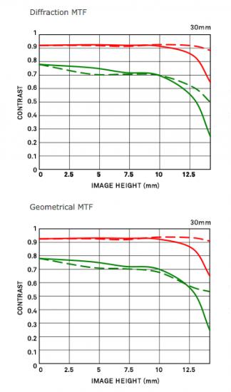 Sigma 30mm f:1.4 DC DN Contemporary lens MTF charts