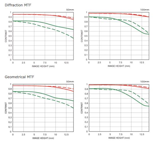 Sigma 50-100mm f:1.8 DC HSM Art lens MTF charts