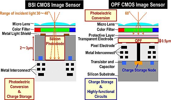 Panasonic Develops Organic Cmos Sensor With Global Shutter