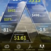 Adobe reports record revenue