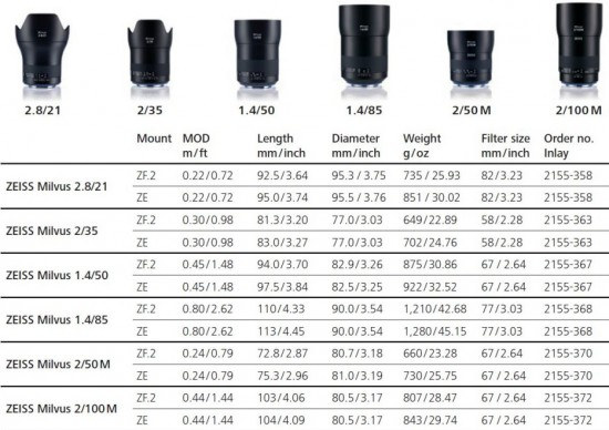 Overview_Zeiss_Milvus_lenses